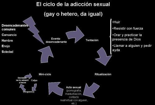 ciclo-adictivo.jpg